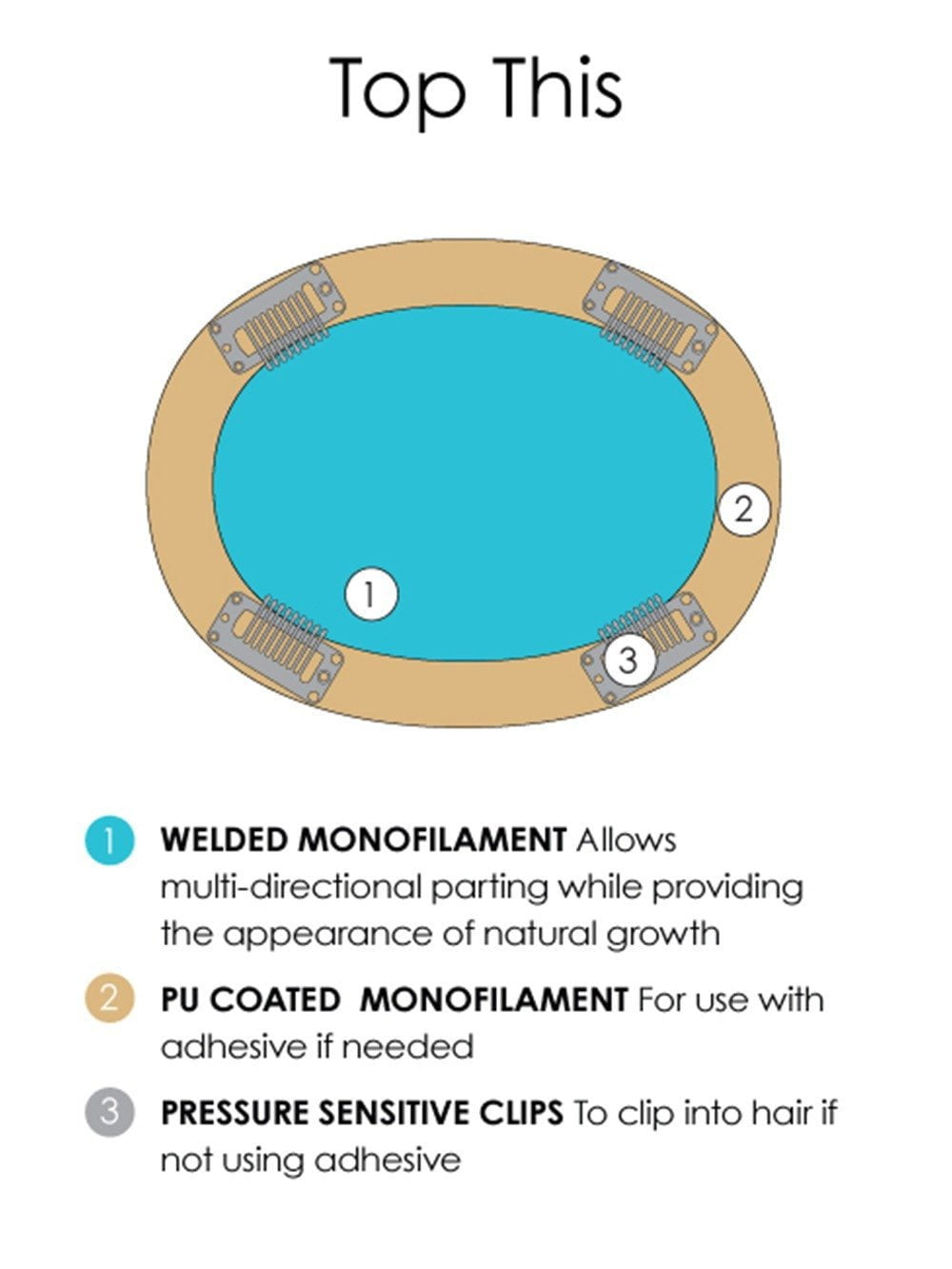 Single Monofilament with PU Perimeter