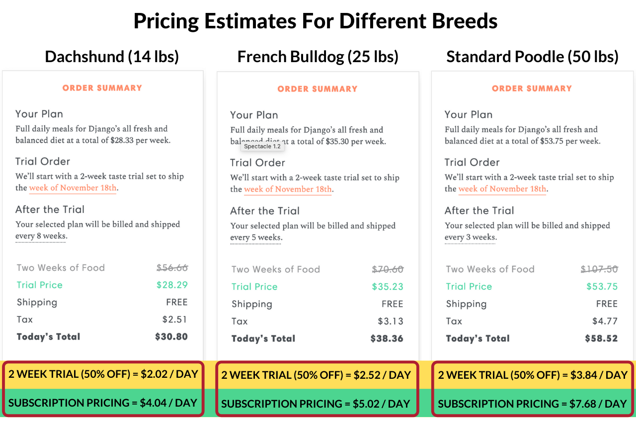 DJANGO Dog Blog - How much does The Farmer's Dog cost?