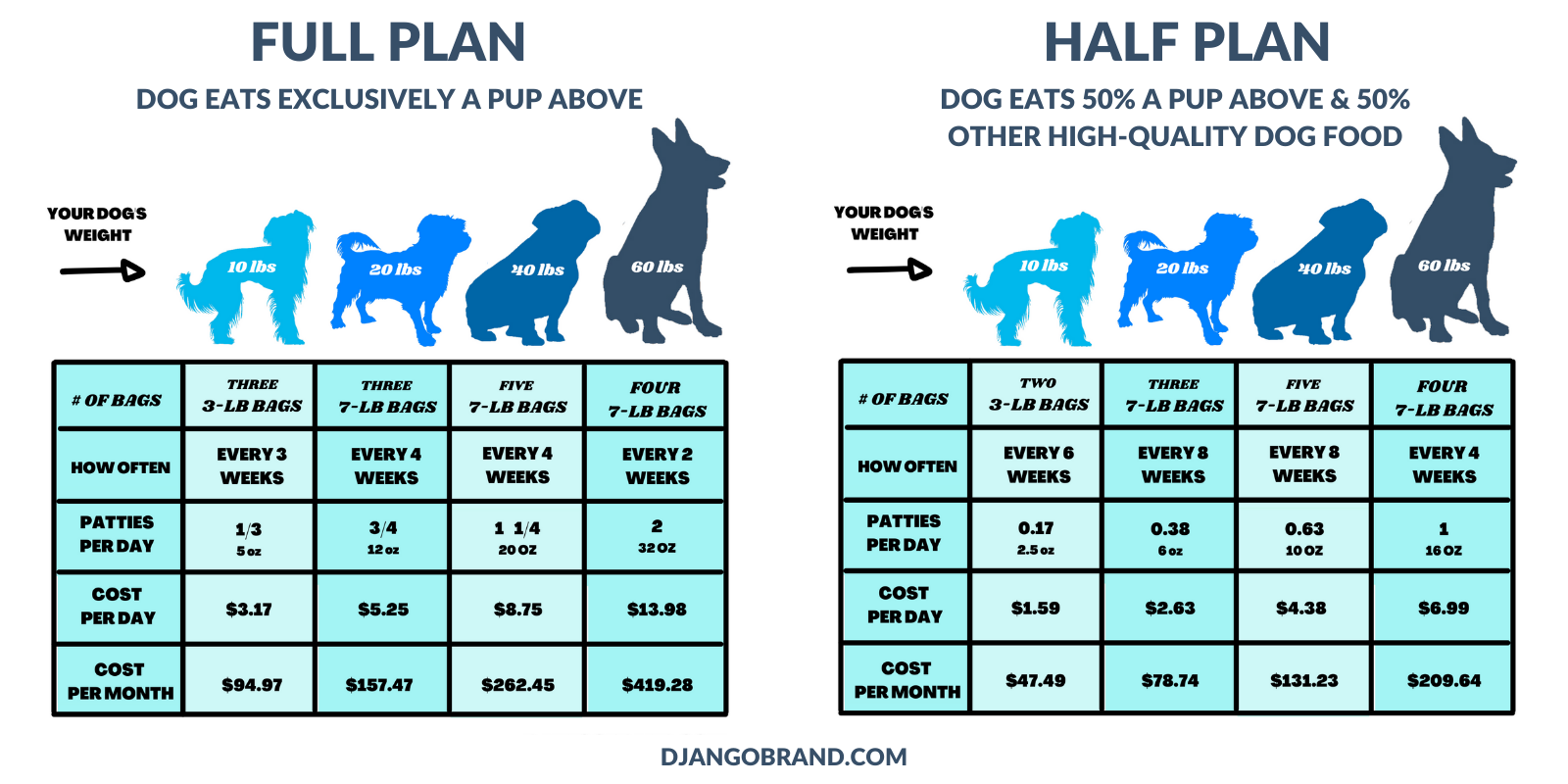 DJANGO Dog Blog Graphic - How much does A Pup Above cost?