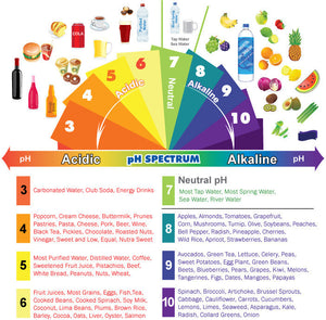 Learn about PH levels of your Food and Drink
