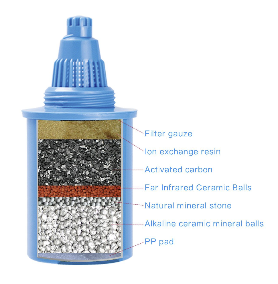 Find out what's inside HeppiBody Filter Cartridge
