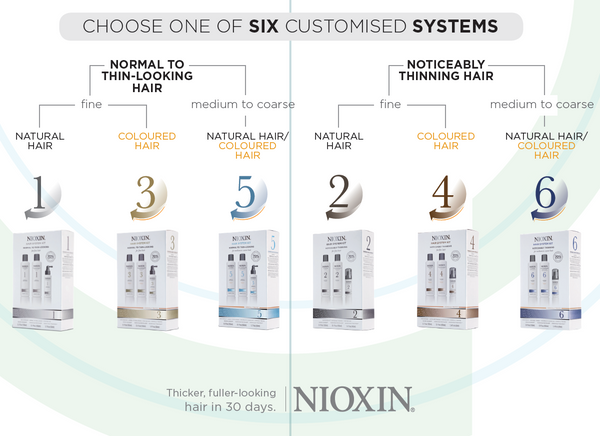 Choose one of six customised NIOXIN systems