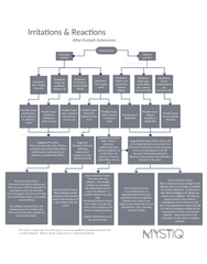 Irritations and Reactions Troubleshooting Flow Chart