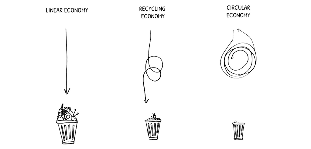 The Circular Economy: A restorative model by design and its connection to fashion