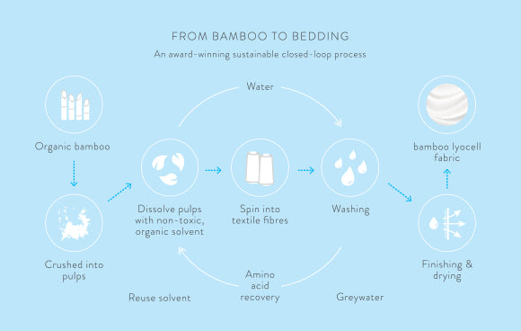 Sustainable Bamboo | Ethical and Eco-Friendly Bed Sheets and Bedding | ECO.MONO