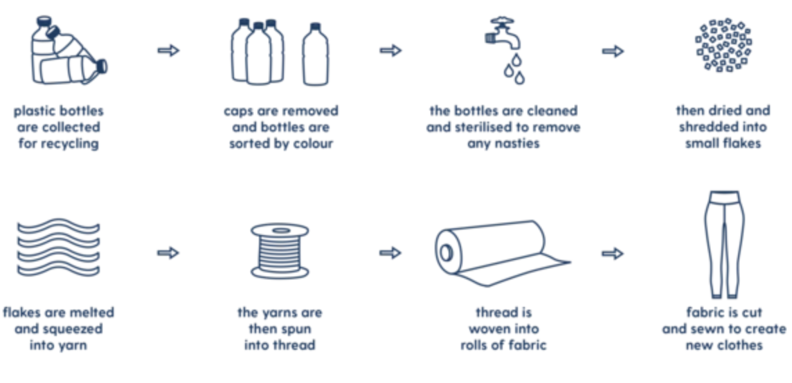 Sustainability | How to make Activewear from plastic bottles | Sustainable Activewear