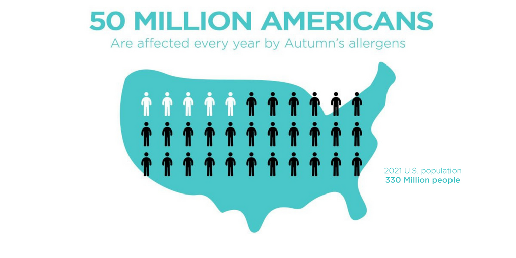 50 Million Americans are Affected by Fall Allergies