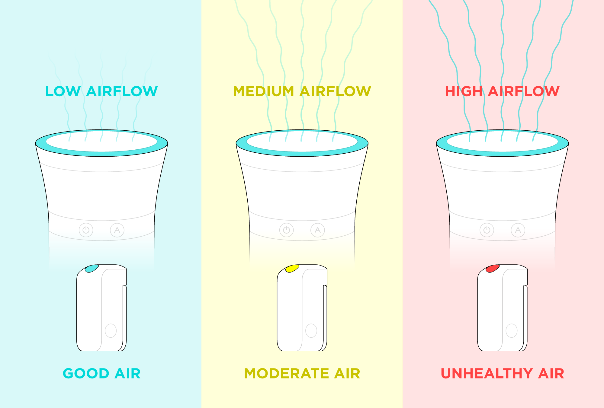 Auto Mode increases the purifier's airflow when the air quality is bad.