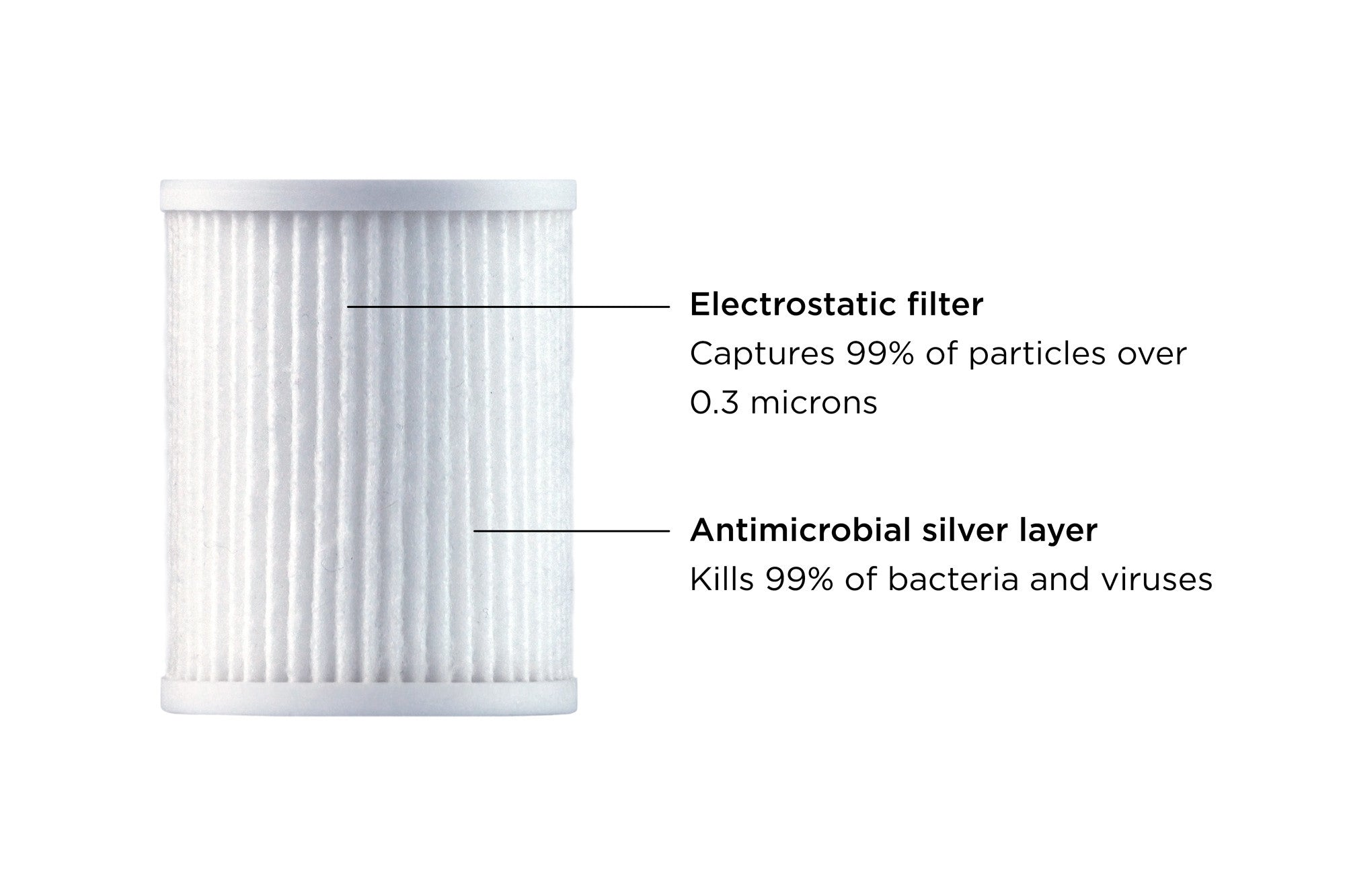 The Filter Is Lined With An Antimicrobial Layer Silver This Keeps It Clean From Microbes Such As Bacteria And Mold Air Passes Through