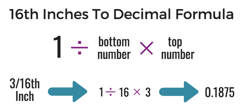 what are the units smaller than inches called, how to convert 16th inches to decimal formula