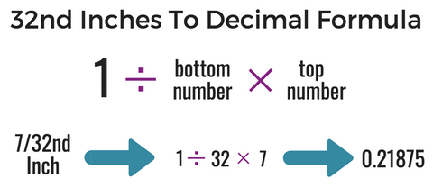 32nd inches to decimal conversion formula, what are smaller measurement units of an inch