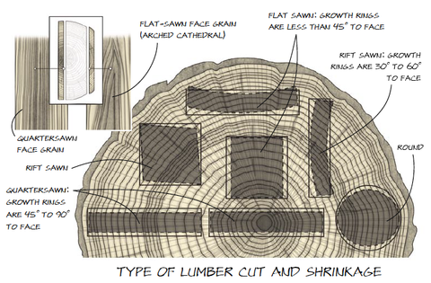 Type of lumber cut and shirnkage