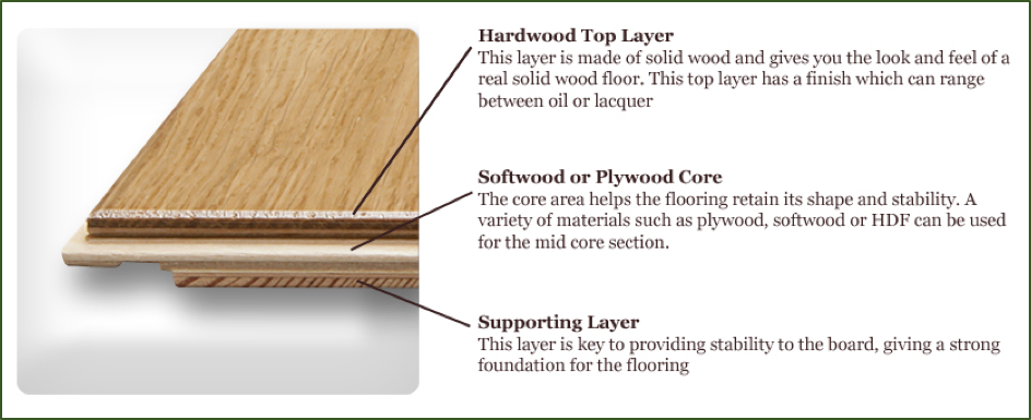 what is engineered flooring, diagram of engineered wood flooring layers glued together