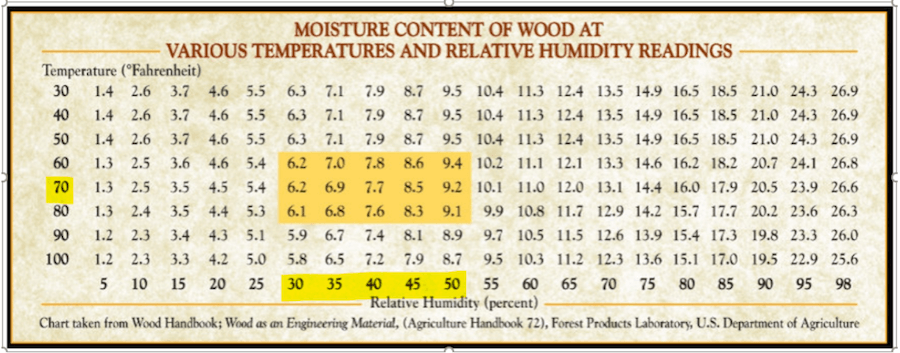 moisture contents of wood at various temperatures