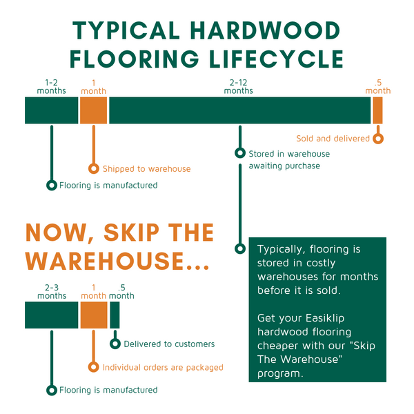 Hardwood flooring online sale cheap, save 15% on easiklip solid hardwood floors