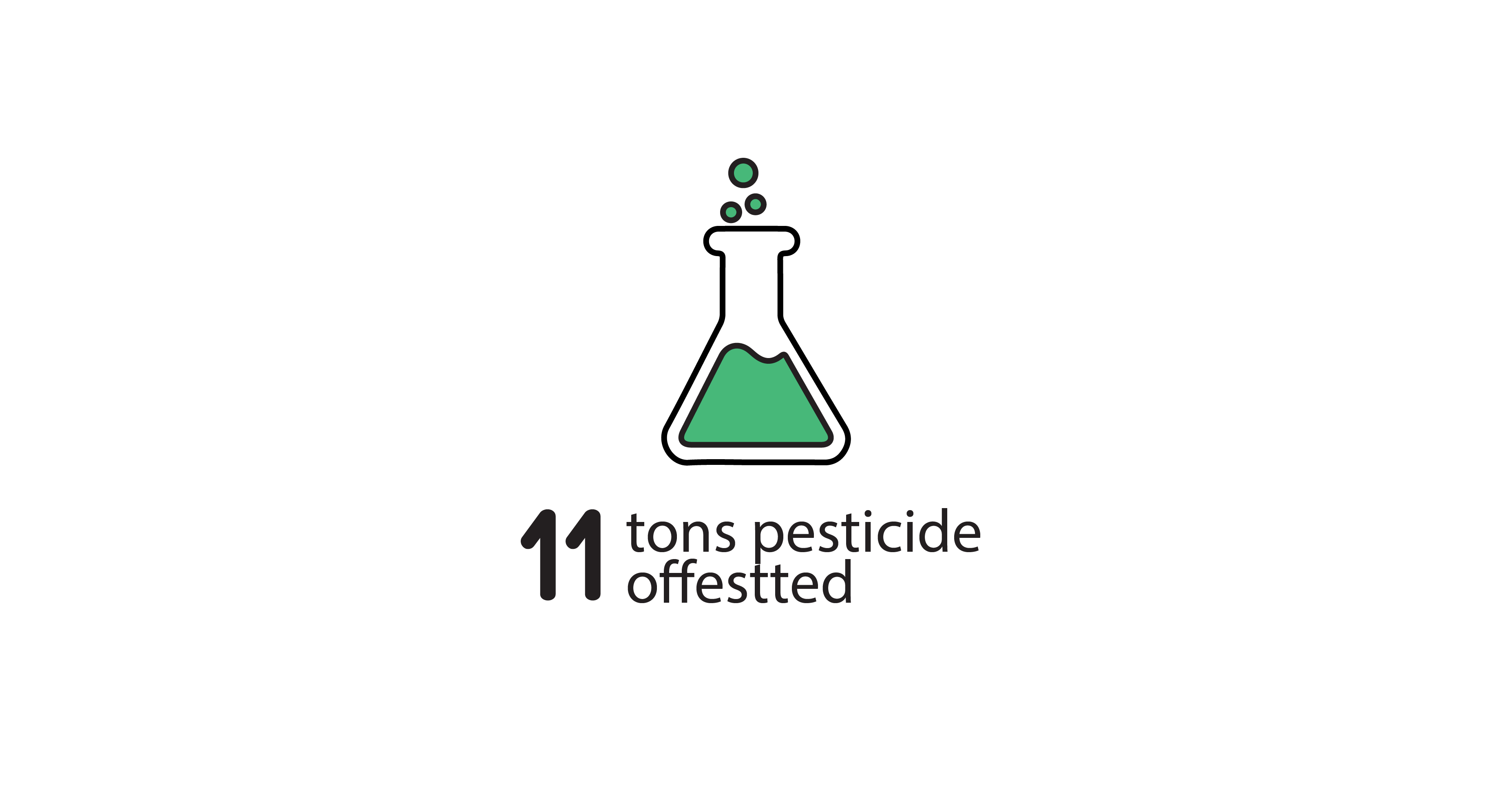 We have helped offset over 273.5 kgms of pesticide residue