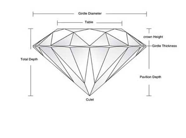 Diamond Terms