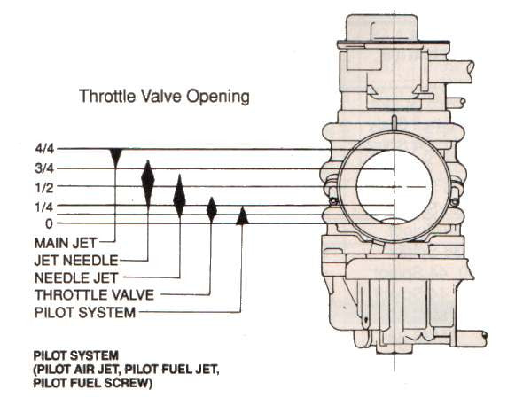 Carburetor help, jetting, and tuning help: – Rolling Wrench