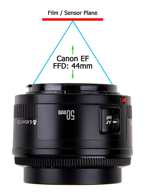 Depth of focus on a Canon EF Mount lens