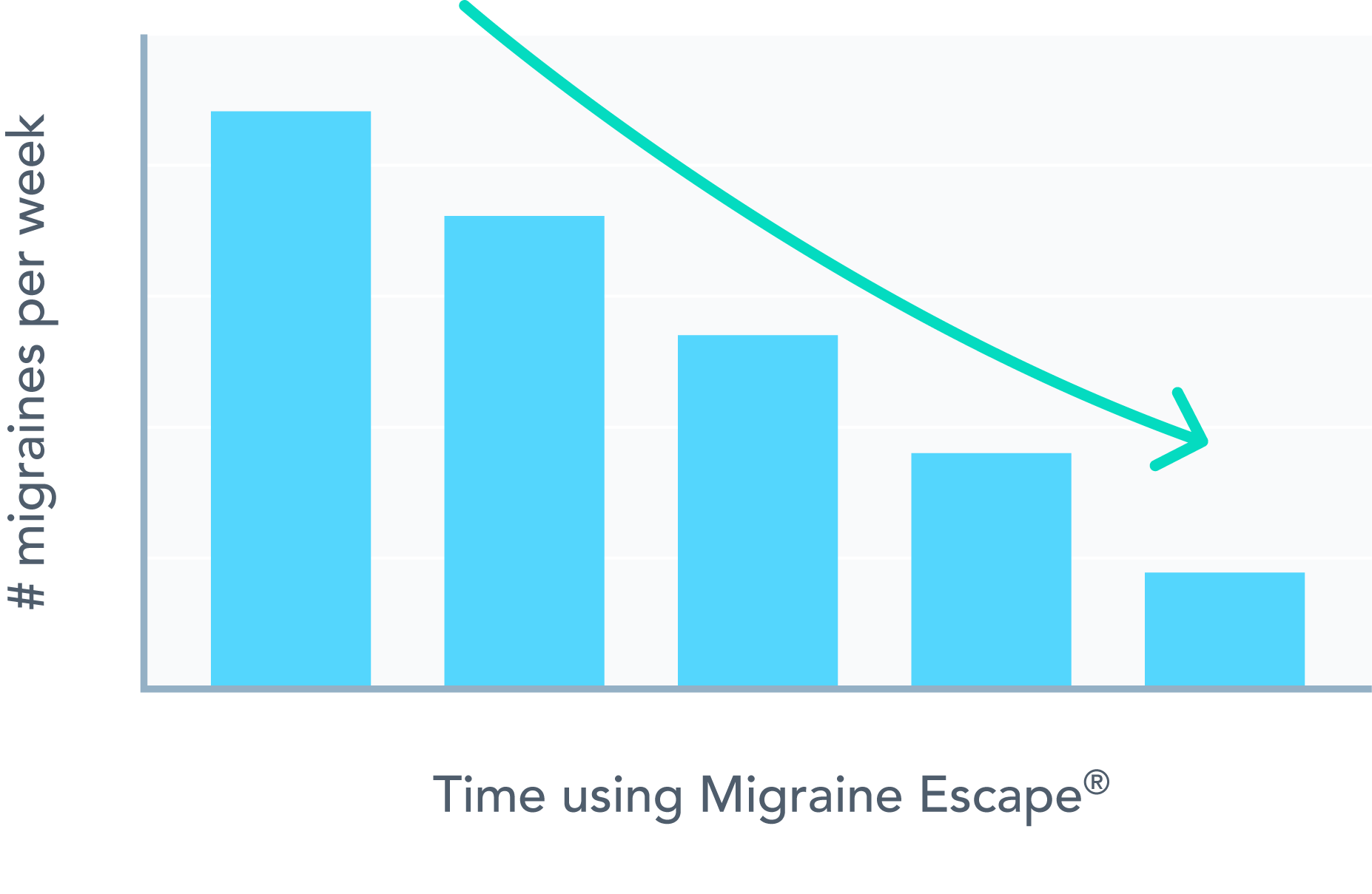 Migraine Escape over time
