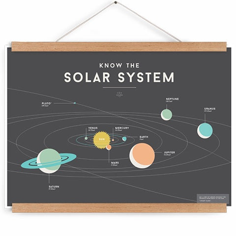 Educational Chart Solar System
