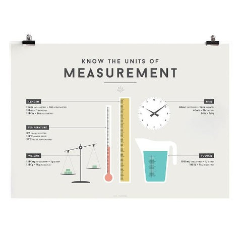 Educational Chart Units of Measurement