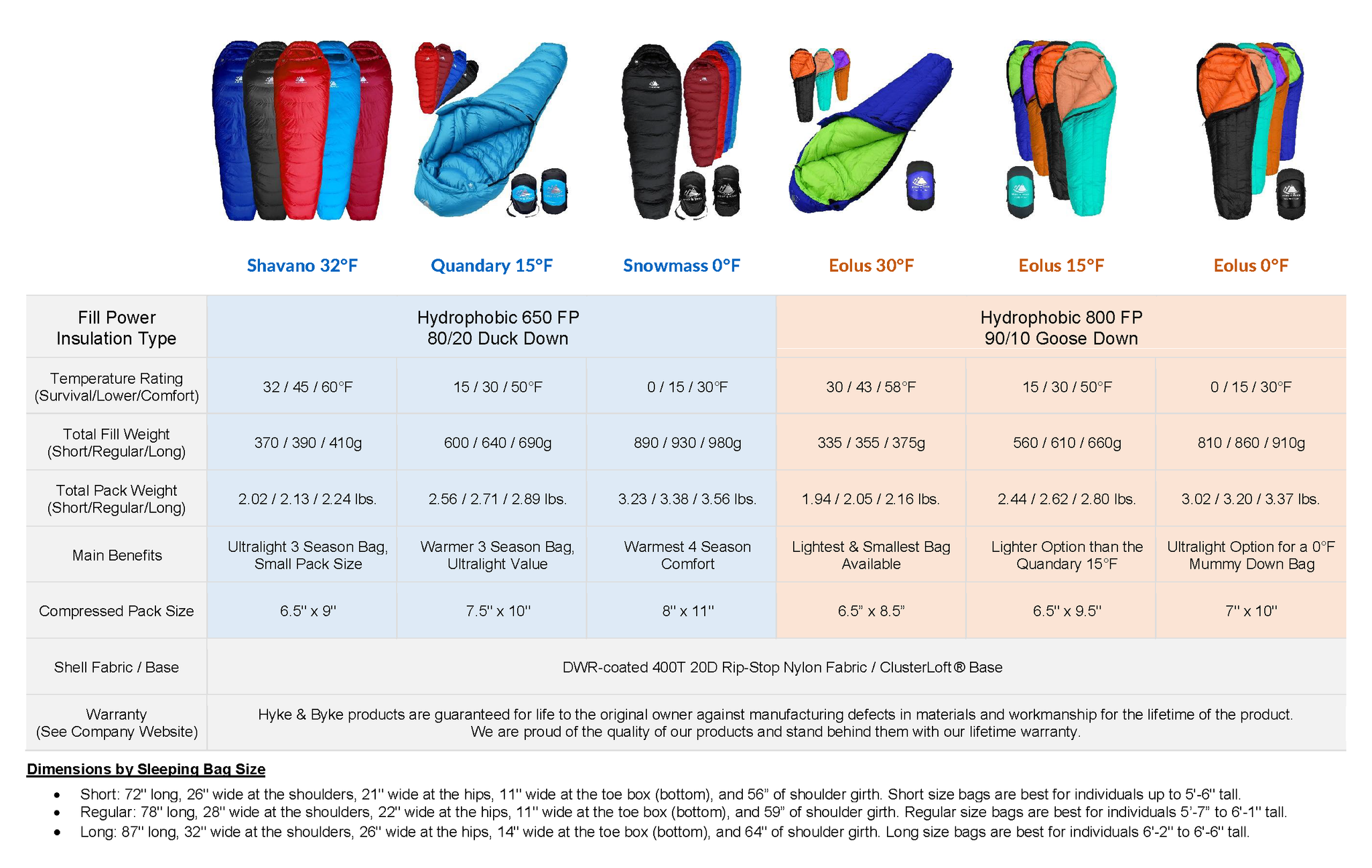 Down Sleeping Bag Comparison Table - Hyke & Byke