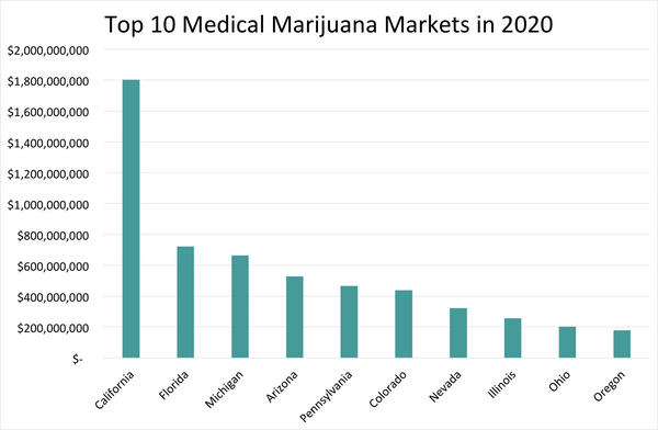 2020 markets for marijuana