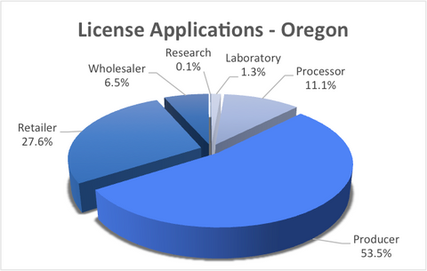 Chart of license applications for recreational marijuana in oregon