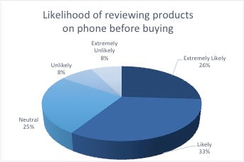millennials likelihood of reviewing products before buying