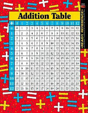 Addition and Multiplication Tables Learning Cards
