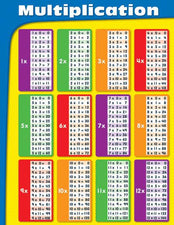 Multiplication Chart, Laminated