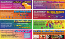 Pre-Algebra: Basic Concepts of Numbers Mini Bulletin Board Set
