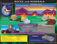 Rocks and Minerals Chart