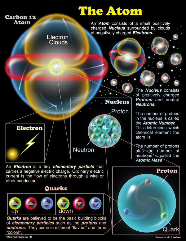 The Atom Chart