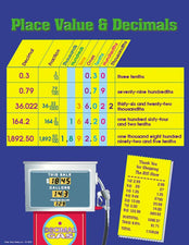 Place Value & Decimals Chart