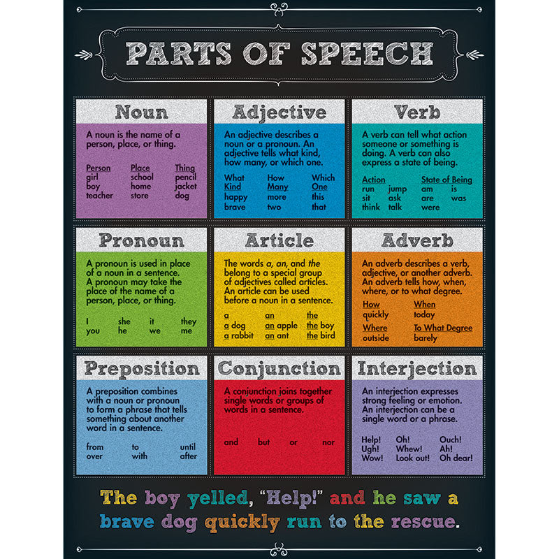 Parts of Speech Chart