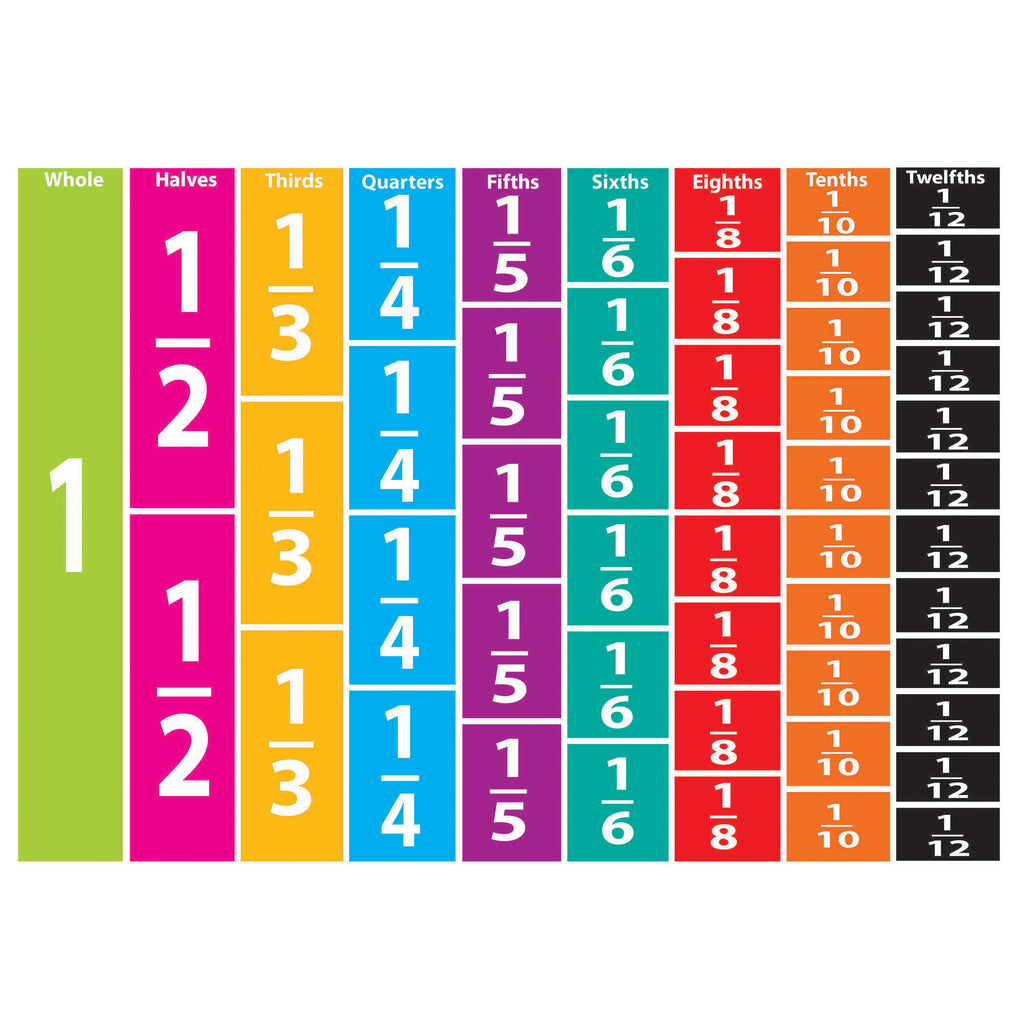 Ashley Productions Math Die-Cut Magnets, Comparative Fractions