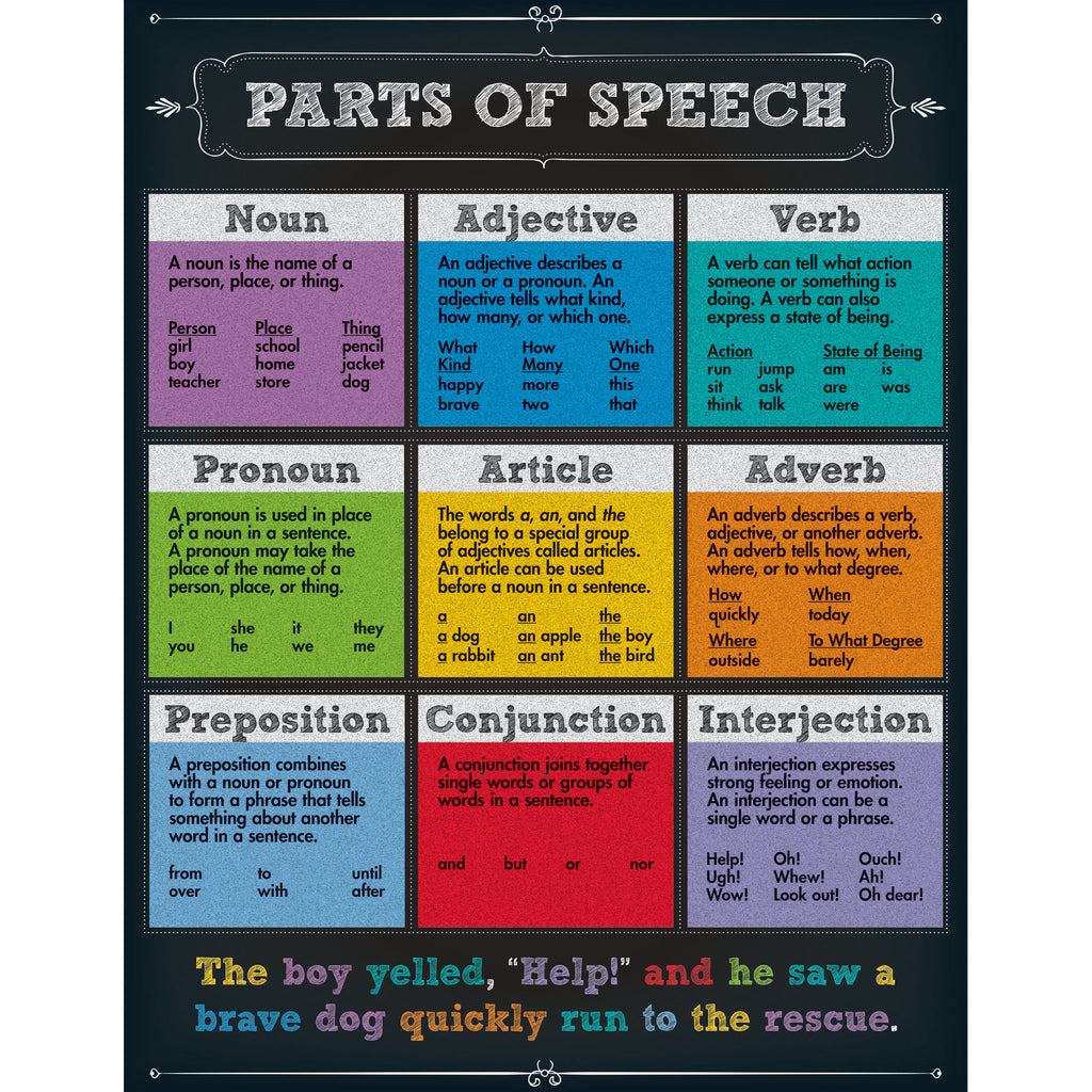 Carson Dellosa Parts of Speech Chart
