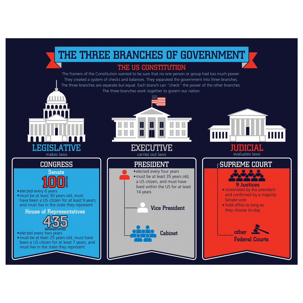 Carson Dellosa The Three Branches of Government Chart