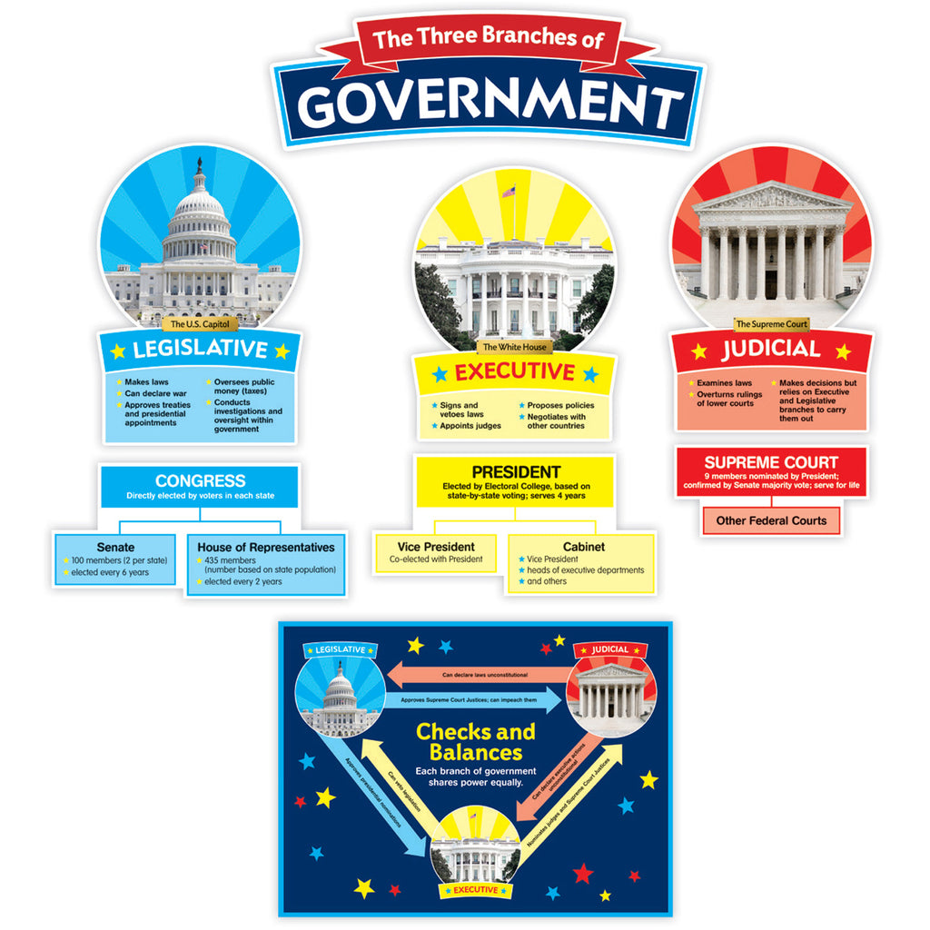 Scholastic Our Government: Bulletin Board Set