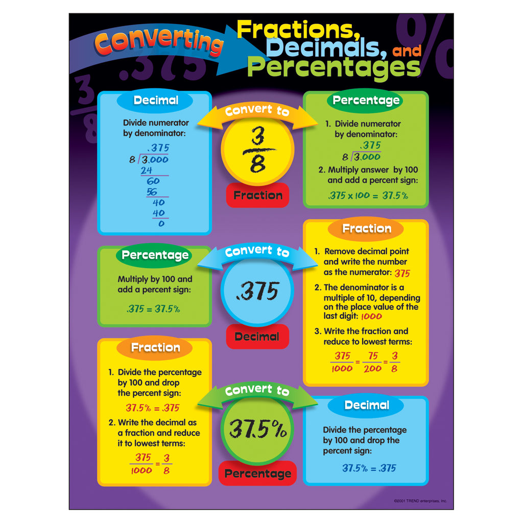 Trend Enterprises Converting Fractions, Decimals, and Percentages Learning Chart
