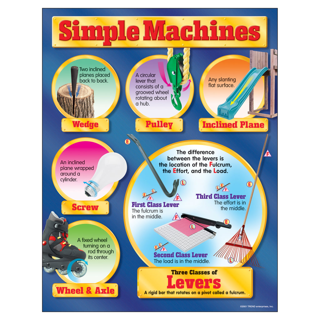 Trend Enterprises Simple Machines Learning Chart