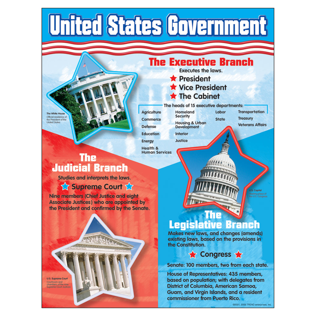 Trend Enterprises United States Government Learning Chart