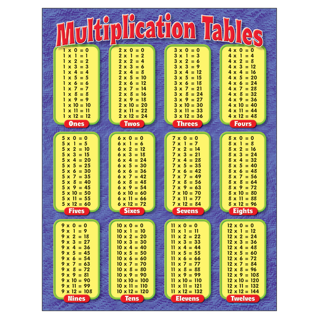 Trend Enterprises Multiplication Tables Learning Chart