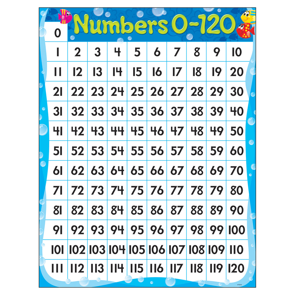 Trend Enterprises Numbers 0-120 Sea Buddies™ Learning Chart