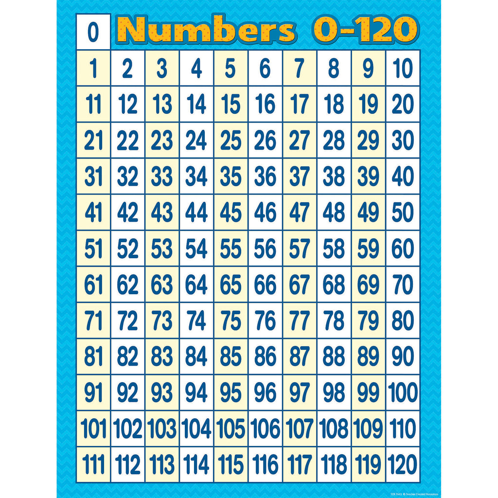 Teacher Created Resources Numbers 0-120 Chart