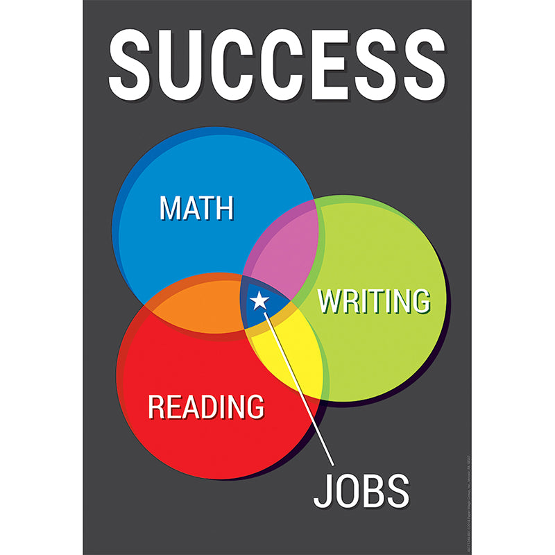 Success Venn Diagram Poster