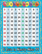 0-99 Number Chart
