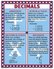 Test-Taking Math Poster Set